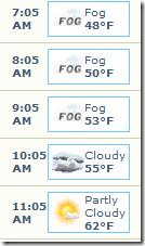 Actual Temperatures